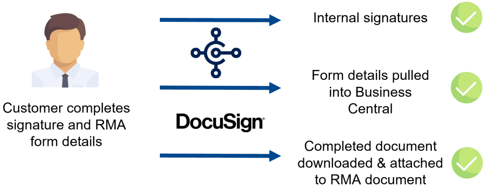 Microsoft Dynamics 365 Business Central DocuSign Integration