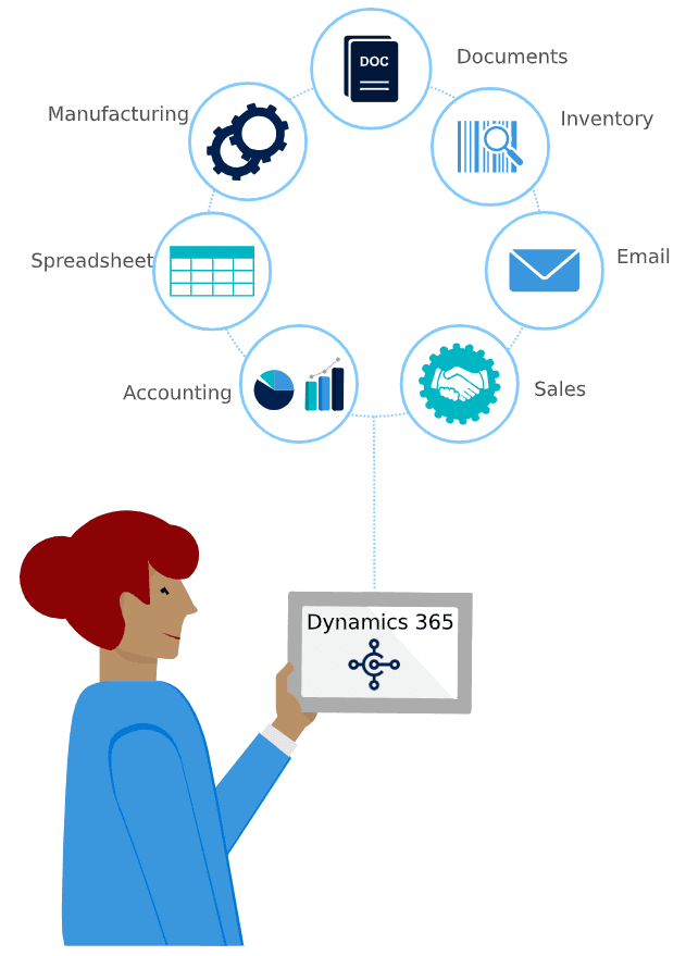 Microsoft Dynamics 365 Business Central connected systems
