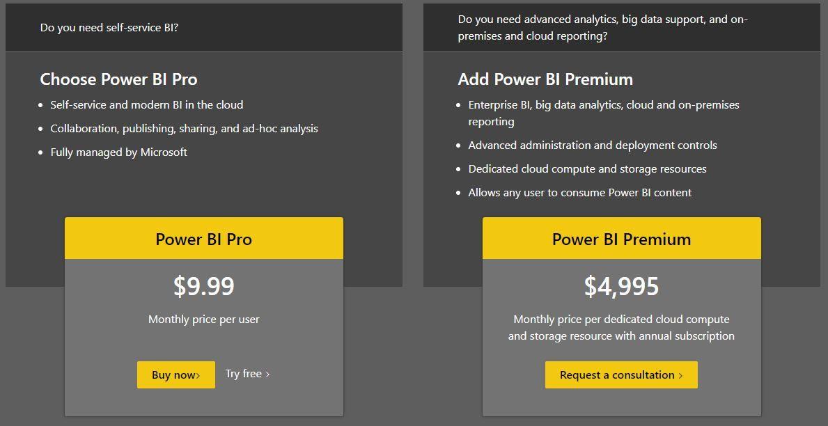 Power BI Cost