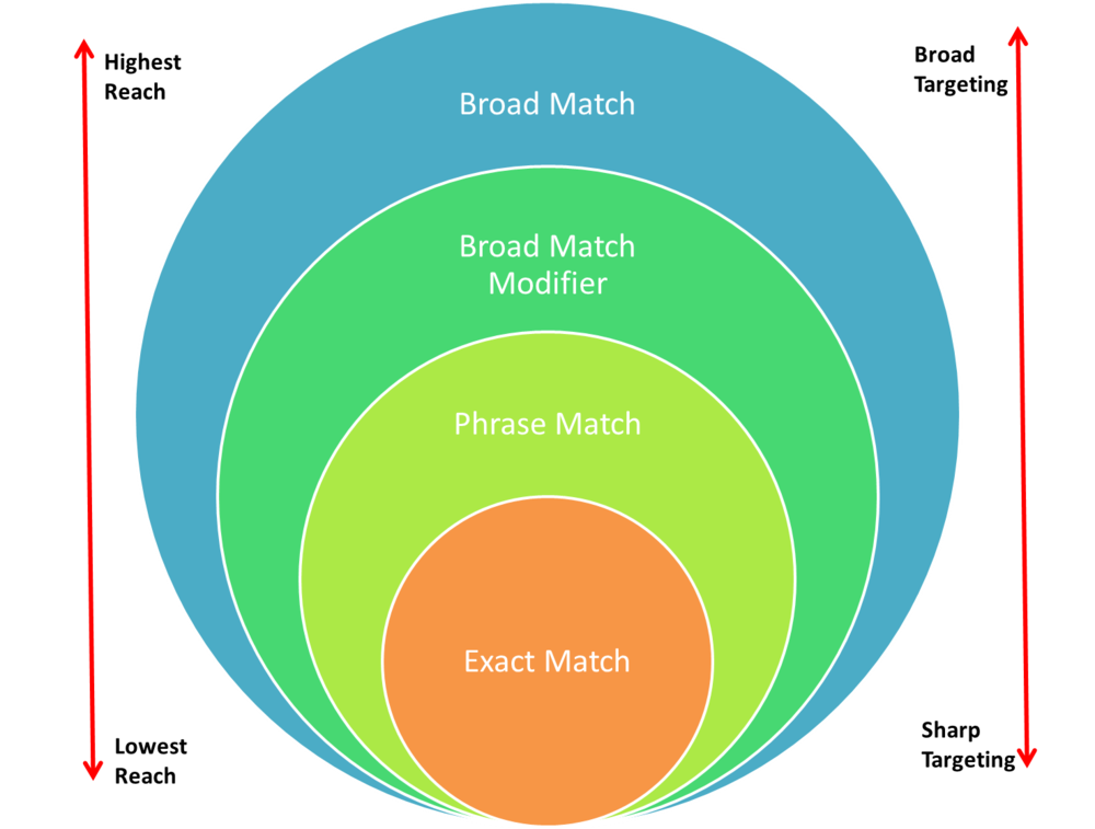Google Ads Match Types: From Relevant Variations To Close ...