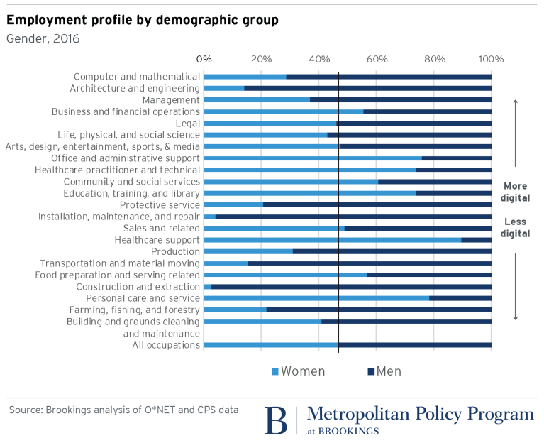 Employment profile by demographic group