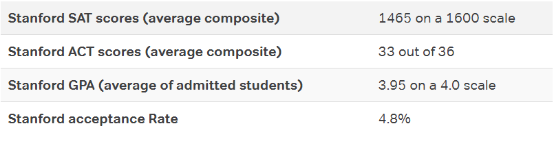 Stanford ACT and SAT scores
