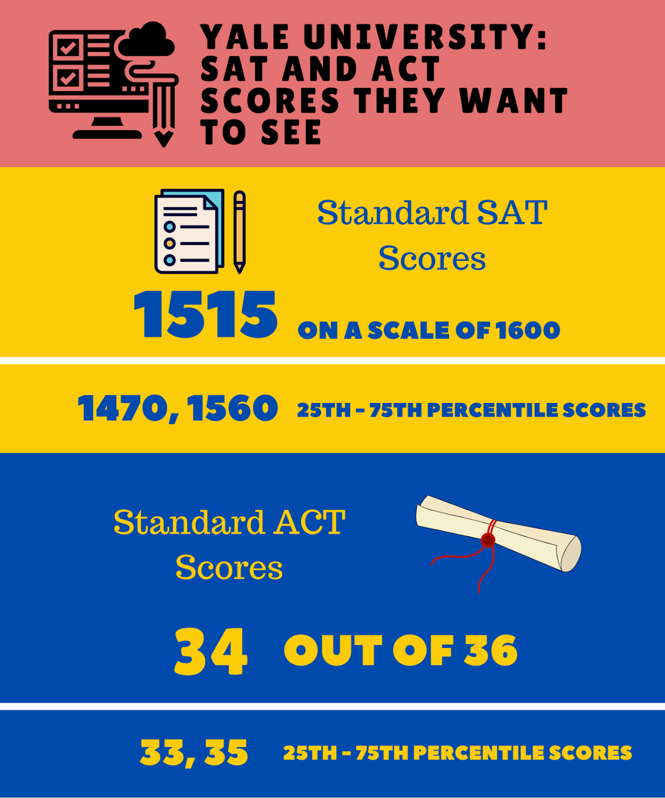 SAT and ACT scores Yale University want to see