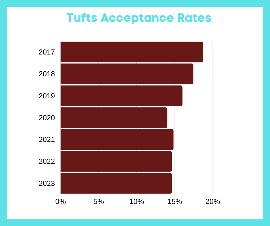 Tufts Acceptance Rates
