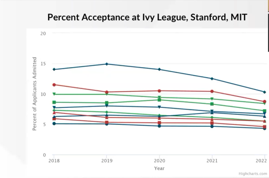 Percent Acceptance at Ivy League, Stanford, MIT