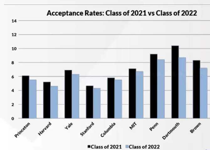 Acceptance rates: Class of 2021 vs Class of 2022