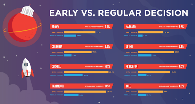 early vs regular decision numbers for IVY league universities