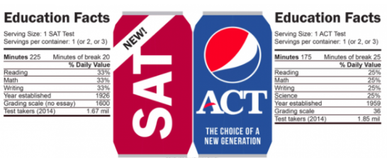 SAT vs ACT Education Facts