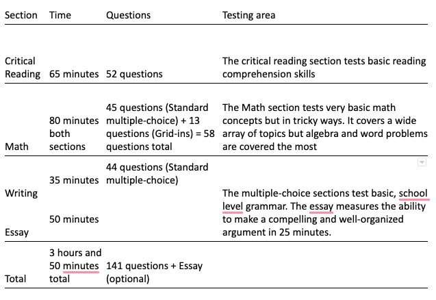 Section, Time, Questions and Testing Area of SAT