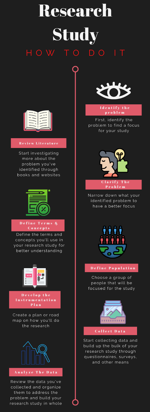 How to do Research Study