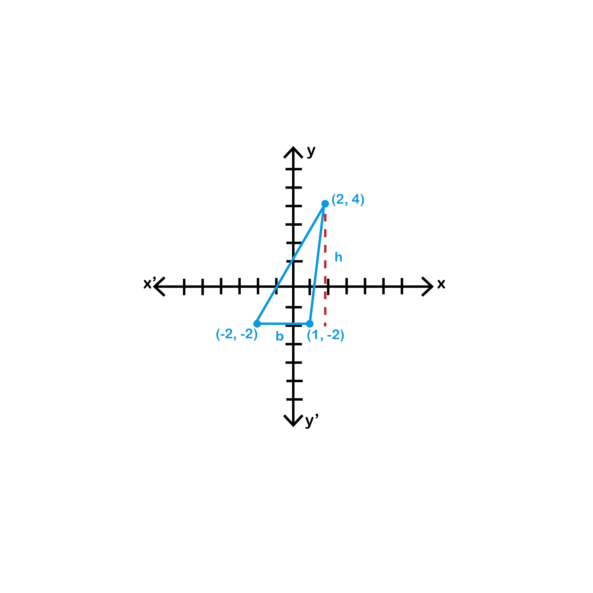 COORDINATE GEOMETRY is the study of geometry on a plane using a coordinate system. This plane is called a COORDINATE PLANE, which has scales of measurement along the x and y-axes.