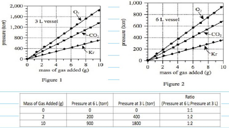 vessel compared to the pressure