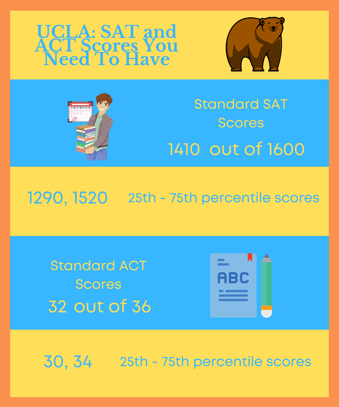 UCLA SAT and ACT Scores