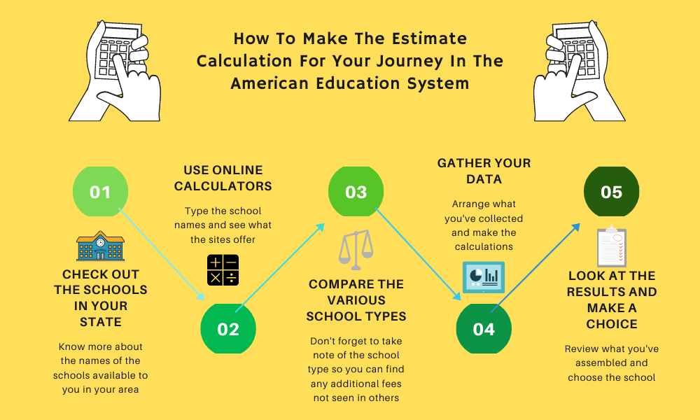 How to make the estimate calculation for your journey in the American Education SystemY