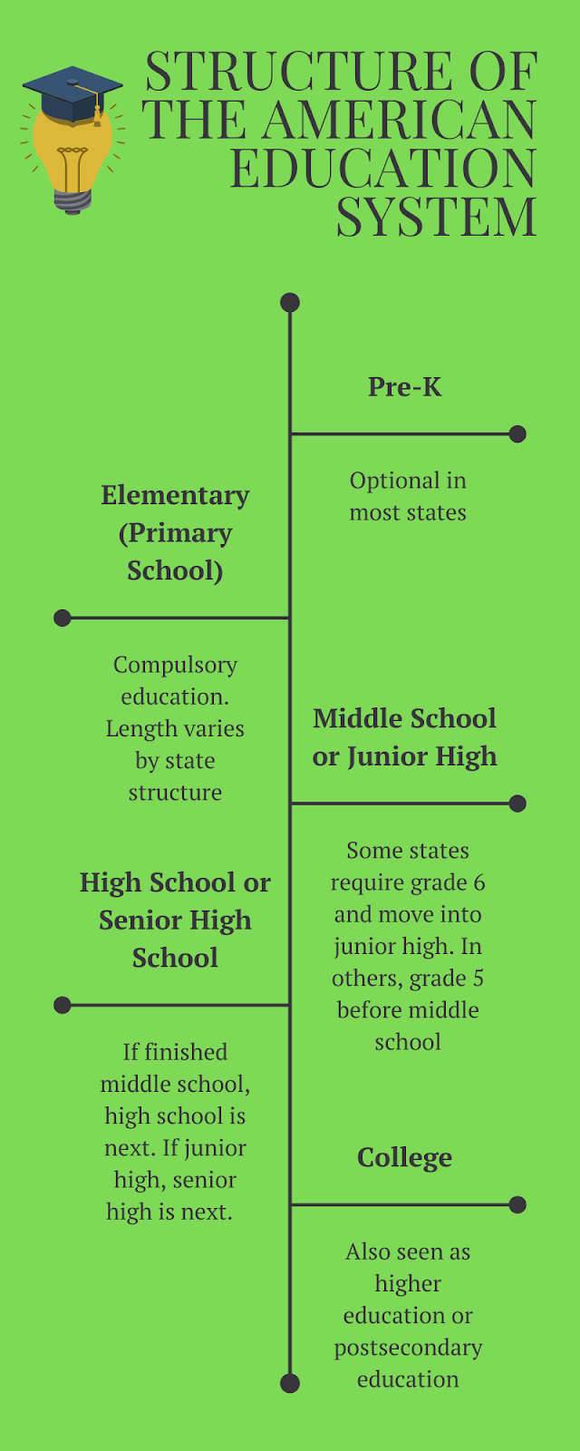 The structure of the American Education System