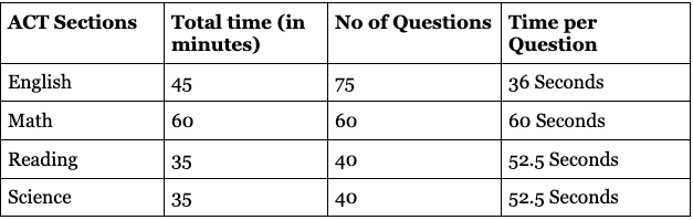 ACT Time limits