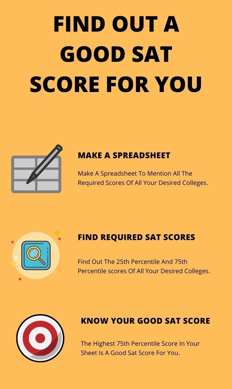 FInd out a Good SAT Score for you