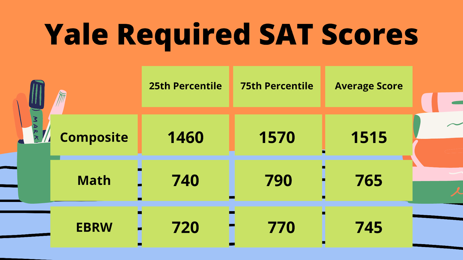 Yale required SAT Scores