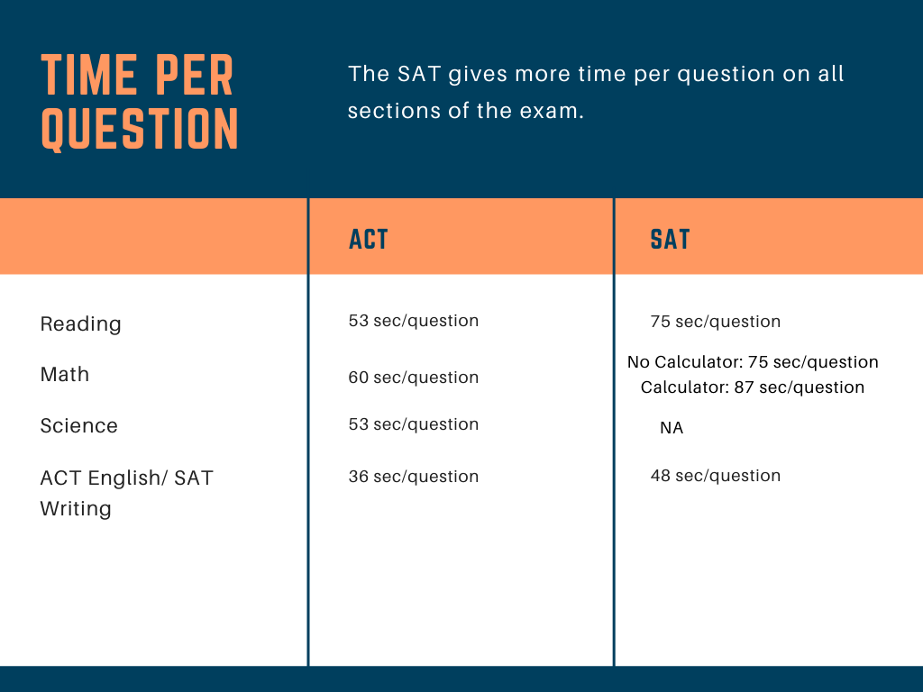 Time per Question for SAT & ACT