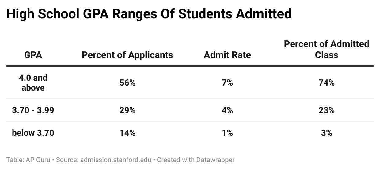 High School GPA Ranges of Students Admitted