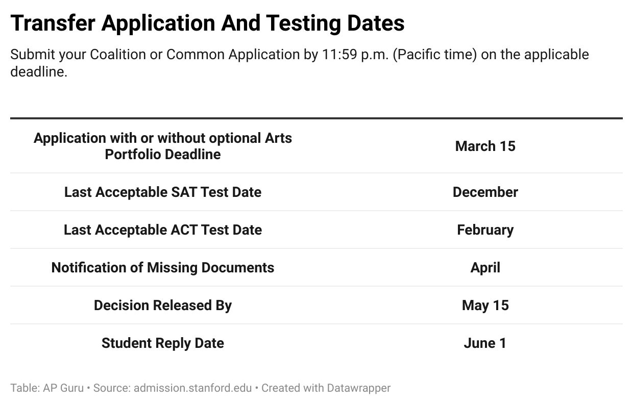 Transfer Application and Testing Dates