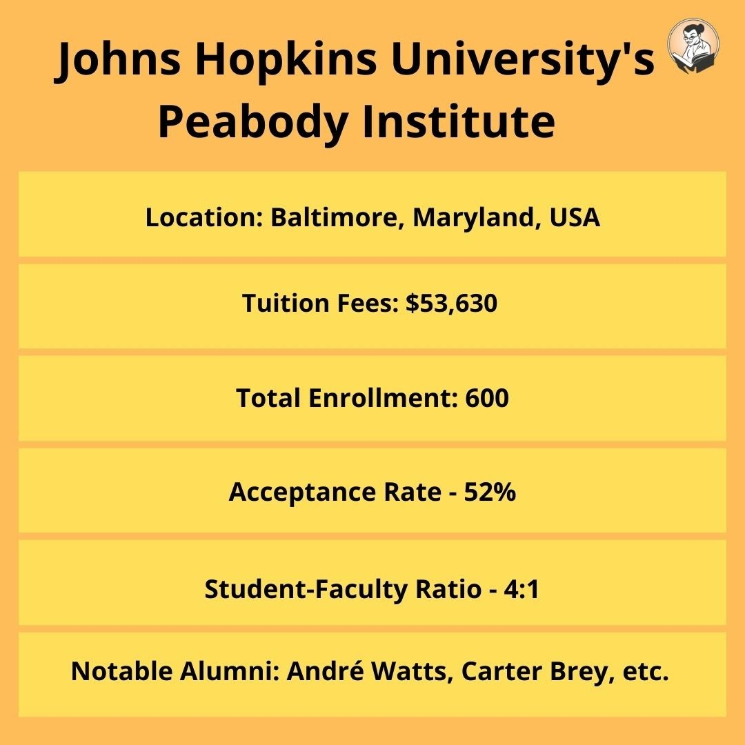 Johns Hopkins University's Peabody Institute
