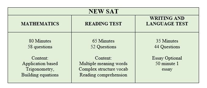 The SAT Structure image