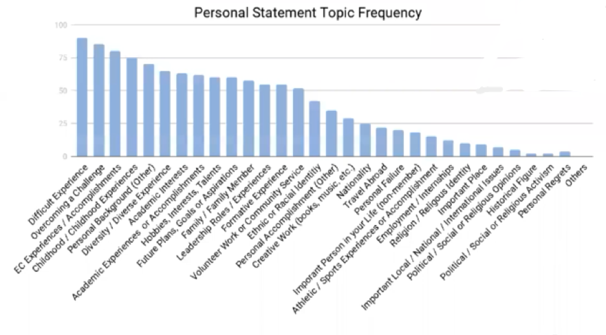 Personal Statement Topic Frequency