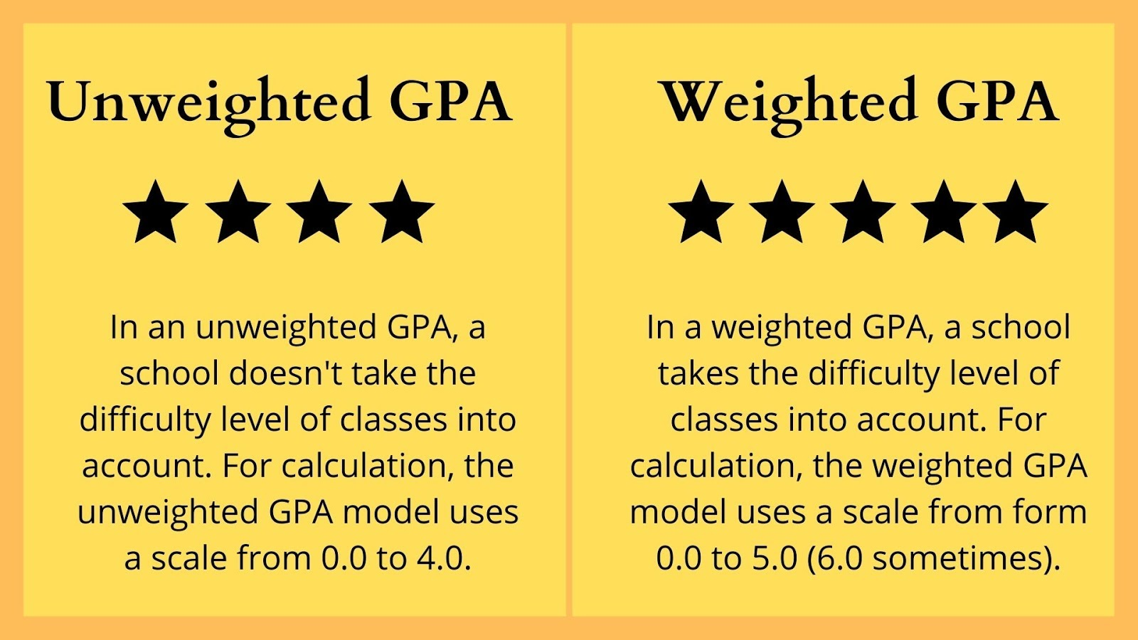Unweighted GPA vs Weighted GPA