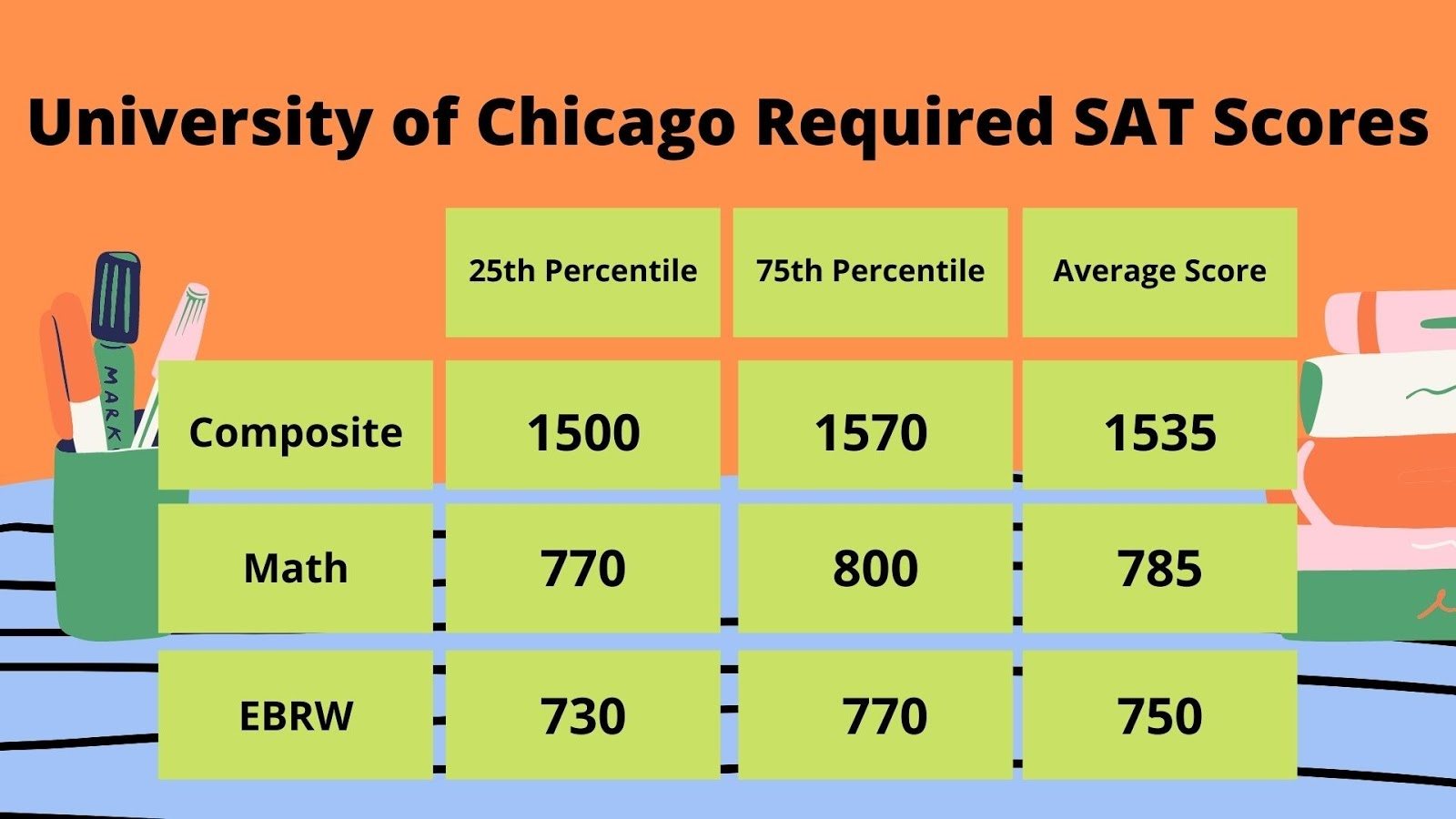 University of Chicago Required SAT Scores