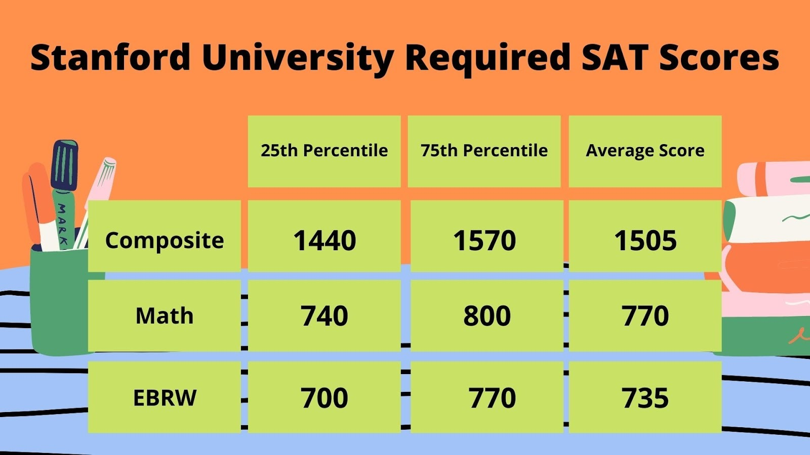 Stanford University Required SAT Scores