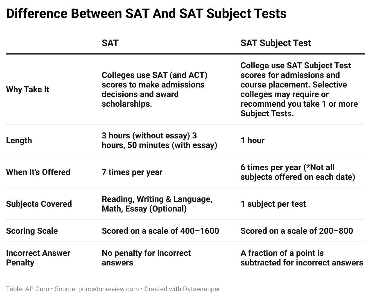 Difference between SAT And SAT Subject Tests