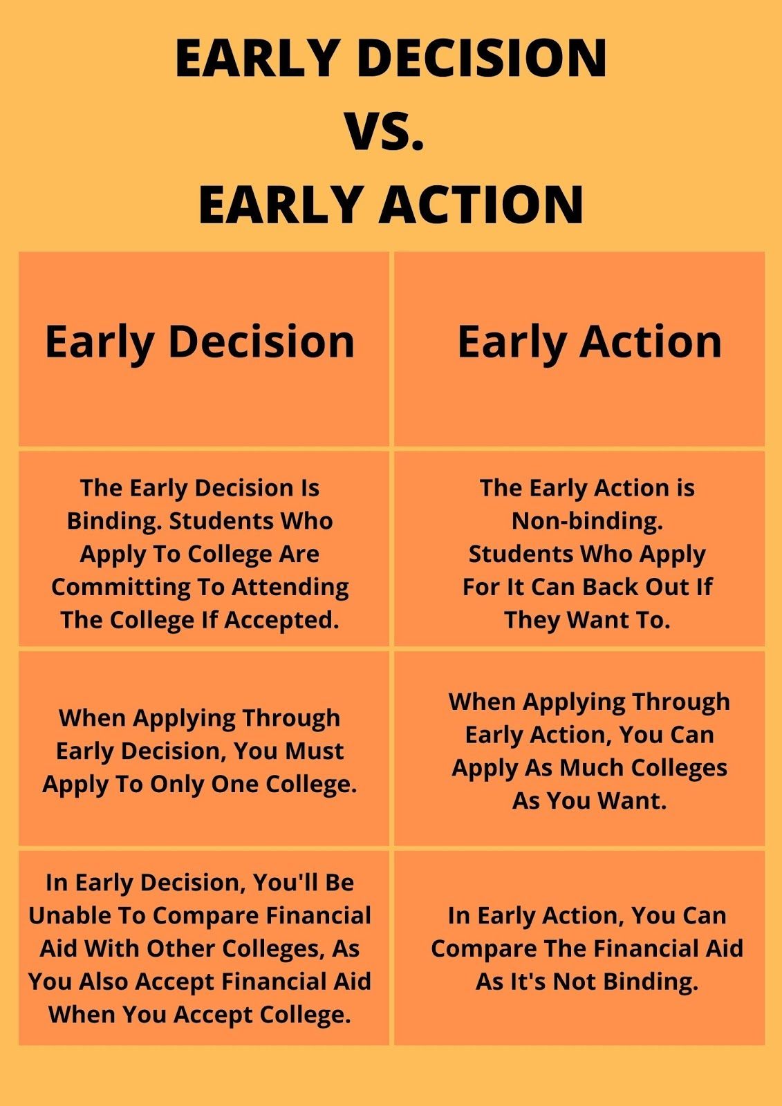 Early Decision Vs. Early Action