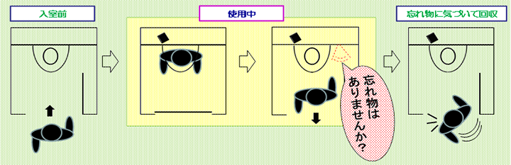 Diagram of user forgetting wallet in toilet