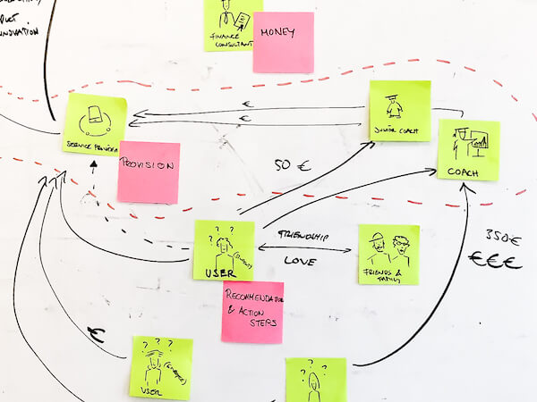 Photo of a stakeholder map on a whiteboard with post-its.