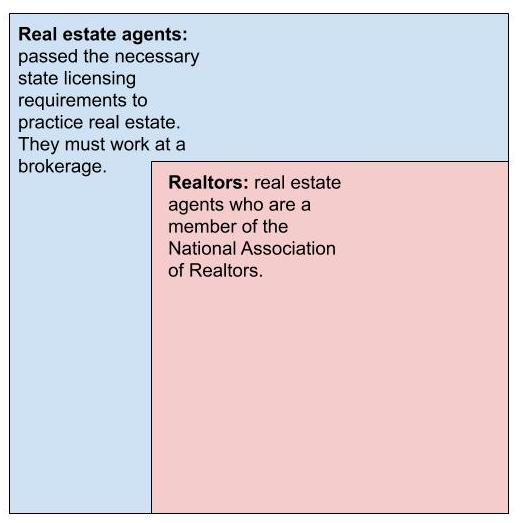 Graphic showing difference between real estate agents and Realtors