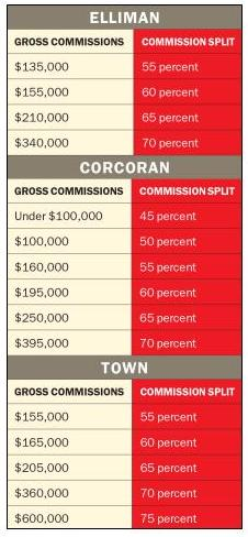 Sample commission splits for top brokerages in New York City