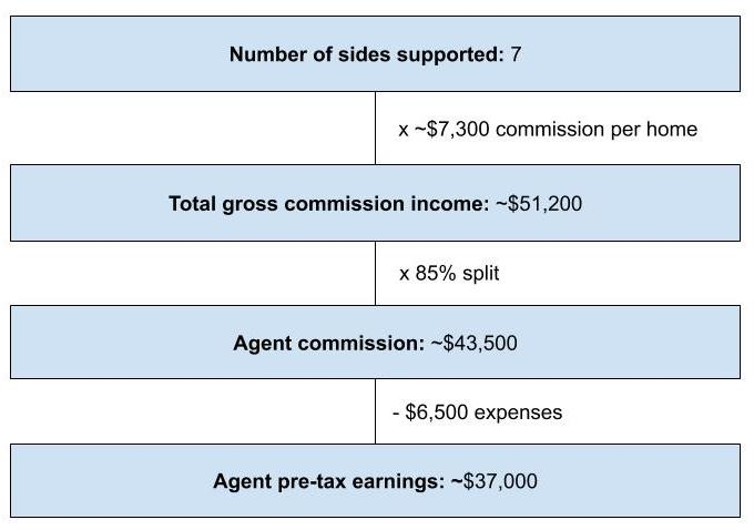 Average earnings per real estate agent in the United States