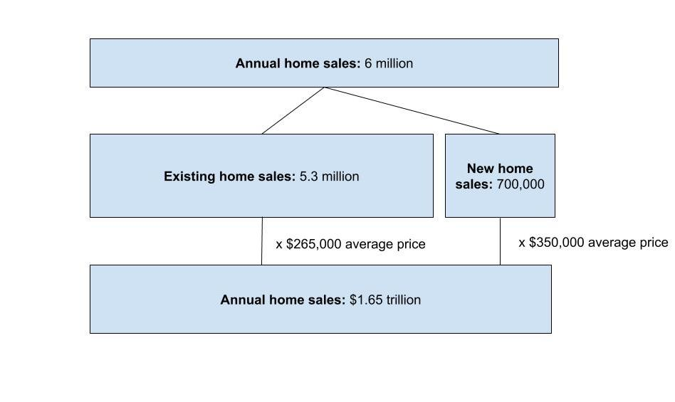 Total annual home sales market size