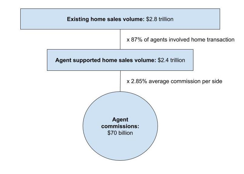 Annual real estate agent commissions
