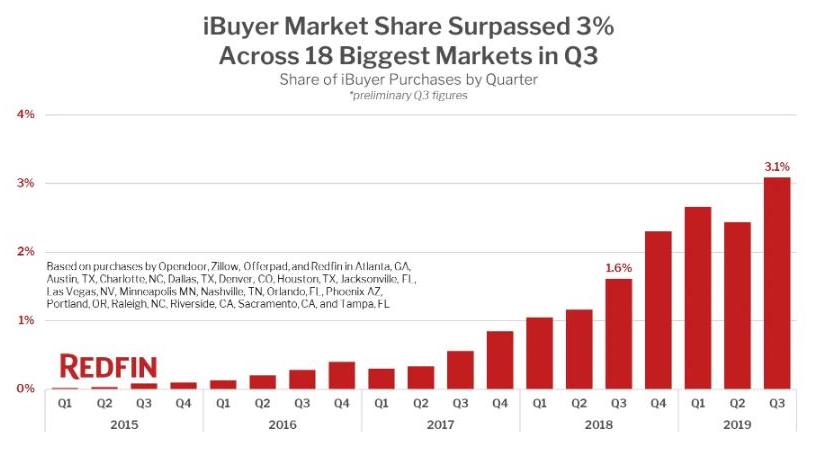 Growing iBuyer market share data from Redfin