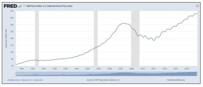 FRED home price appreciation chart