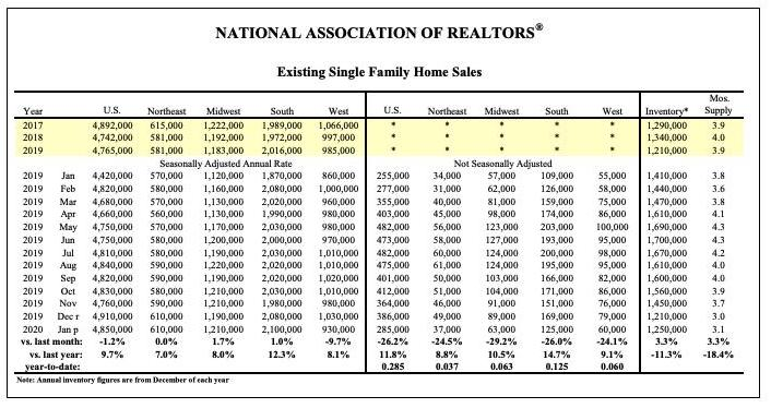 NAR table of home sales by month