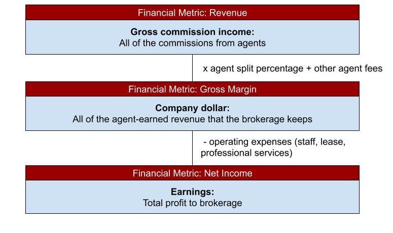 Economics of a real estate brokerage