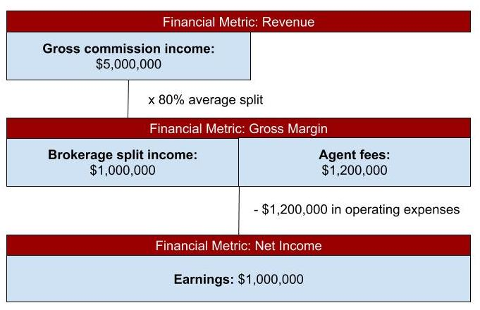 Economics of a sample brokerage offering 80/20 splits to agents