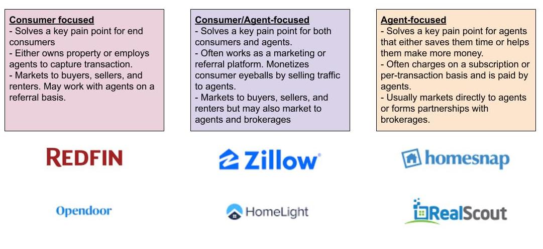 Comparison of consumer- and agent-focused real estate business strategies