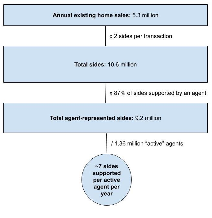Average number of home sales per real estate agent in the United States