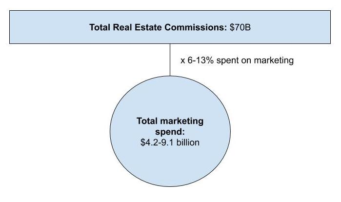 Total real estate agent marketing spend based on share of real estate commissions