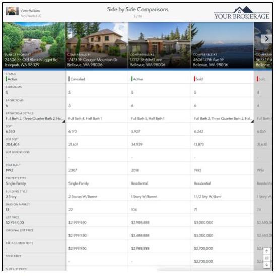 MoxiPresent online compariative market analysis