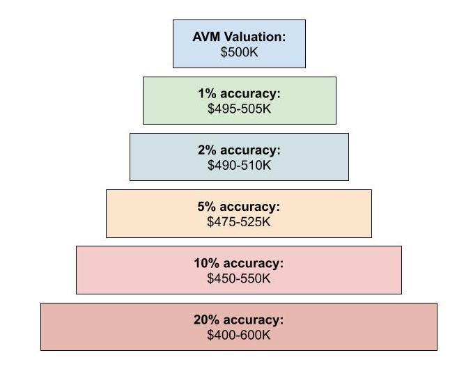 Graphic showing automated valuation model accuracy range claims on a $500K home
